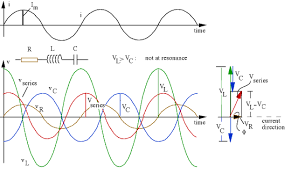 alternating current animation. ac v(t) figures alternating current animation