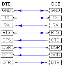 rs 232 pinouts cables minimal null modem