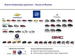 Gm Brand Hierarchy Chart Brand Relationship Spectrum Of Gm Brand Architecture