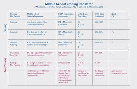 Elementary School Grading Chart What Does Passing Look Like