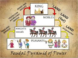 printable feudal pyramid of power poster and power point duffy feudalismposter feudal
