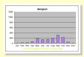Bangkok Climate Chart Bangkok Weather Weather In Bangkok And Thailand Rainy Season