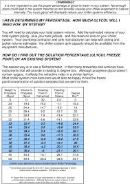 Dowfrost Freeze Chart Everything You Wanted To Know About Glycol A Brewery Glycol