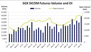 Sgx Sicom Rubber Contracts Achieve Record Volume Open