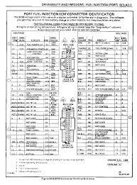need ecm pinouts third generation f body message boards 1990 Camaro Wiring Diagram 1990 Camaro Wiring Diagram #41 1992 camaro wiring diagram