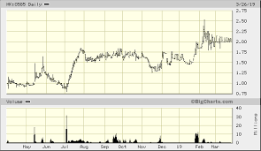 Imagi International Holdings Ltd Hk 0585 Quick Chart