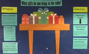 List Of Strengths For Interview What Gifts Do You Bring To The Table St Francis House