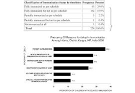 Total Vaccination Chart Of A Baby In India Frequency Of Reasons For Delay In Immunization Among Infants