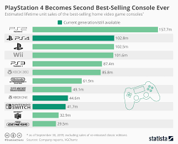 Chart Playstation 4 Becomes Second Best Selling Console