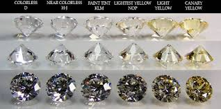Diamond Color Chart Printable Diamond Color Chart Templates At