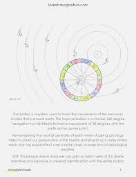 68 Explanatory Astrology Cafe Birth Chart