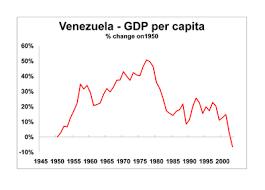 Pin On My Countrys Economy Venezuela