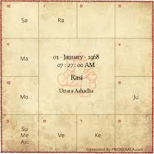 South Indian Birth Chart Analysis Birth Chart Vedic Astrology Birth Chart Rasi Chart