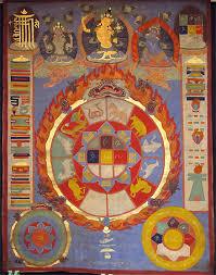 Buddhist Astrology Birth Chart Tibetan Astrology Part 1 Zodiacpage Com
