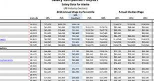 Salary Report Salary Comparison Report Data Tools Nafcu
