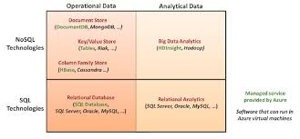 Relational Databases Example Relational Databases Vs Non Relational Databases James Serras Blog