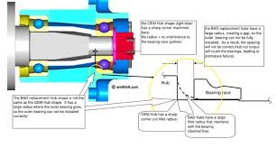 mg midget & sprite front wheel bearings how to library the Simple Electrical Wiring Diagrams at Diagram Of Wire Wheels