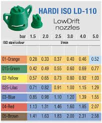 Hardi Spray Nozzle Chart Myhardi Shop