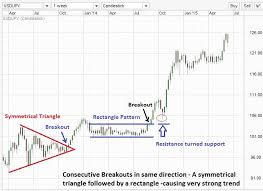 Symmetrical Triangle Extended Chart Anand Patil