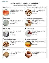 Foods High In Vitamin K Chart Top 10 High Vitamin D Foods Vitamin D Foods Vitamin D