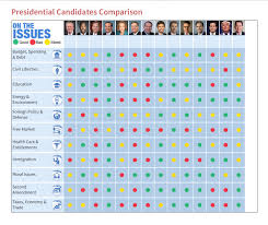 Conservativereview Com Presidential Candidate Comparison