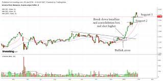 Airasia Stock Chart Technical Analysis Of Airasia Berhad