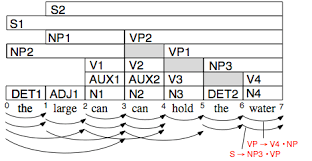 Chart Parsing Example