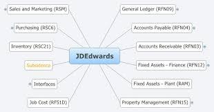 Jdedwards Xmind Mind Mapping Software