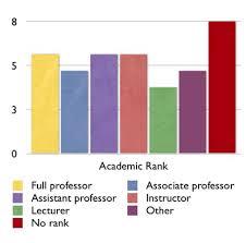 Statistics dissertation help uk   plar biz PLAR BIZ   College Graduate Resume Intended College