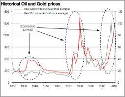 Gold Vs Oil Historical Chart Price Oil Gold Price Oil Chart