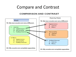 Comparison Contrast Essay Block Method
