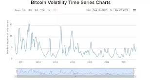 Bitcoin Volatility Chart What Are Some Cryptocurrency Volatility Indexes Quora