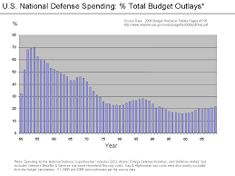 File U S Defense Spending Percent To Outlays Png