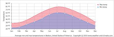 Average Monthly Temperature In Framingham Massachusetts
