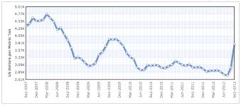 Olive Oil Price Chart