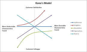 Kano Model Statistical Process Quality Engineering