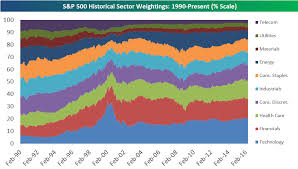 SP 500 Quote 91 Wonderful SP 24 Sector Weightings The Big Picture