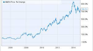 Amazon Stock Chart 10 Years Where Will Amazon Stock Be In 10 Years Nasdaq