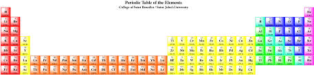 Why have been the lanthanides and actinides placed at the last ...