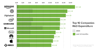 Tncs Charts Chart The Global Leaders In R D Spending By Country And