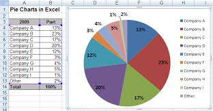 creating a pie chart in excel creating pie of pie and bar of pie charts