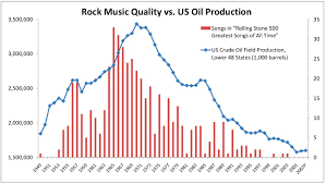 The Hubbert Peak Theory Of Rock Or Why Were All Out Of