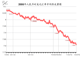 File Chart Of Rmb To Dollar 2006 Jpg Wikimedia Commons