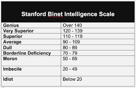 Stanford Binet Score Chart 10 Detailed Stanford Binet Score Chart