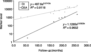 Cea Level Chart Progression Of Medullary Thyroid Carcinoma Assessment With