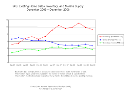 Sales Chart File Existing Home Sales Chart V 1 0 Png Wikimedia Commons