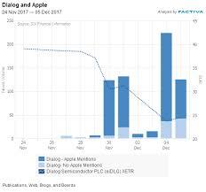 Dialog To Lose Apple Contract Dow Jones