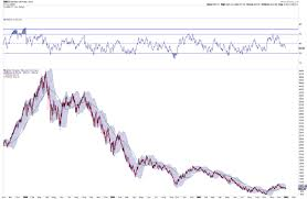 Stock Market Charts You Never Saw Melt Up Northmantrader