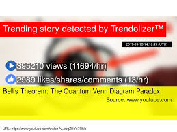 Quantum Venn Diagram Paradox Bells Theorem The Quantum Venn Diagram Paradox