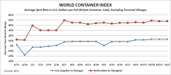 Backhaul Rates Remain Stable Shanghai Rotterdam Rate Surges
